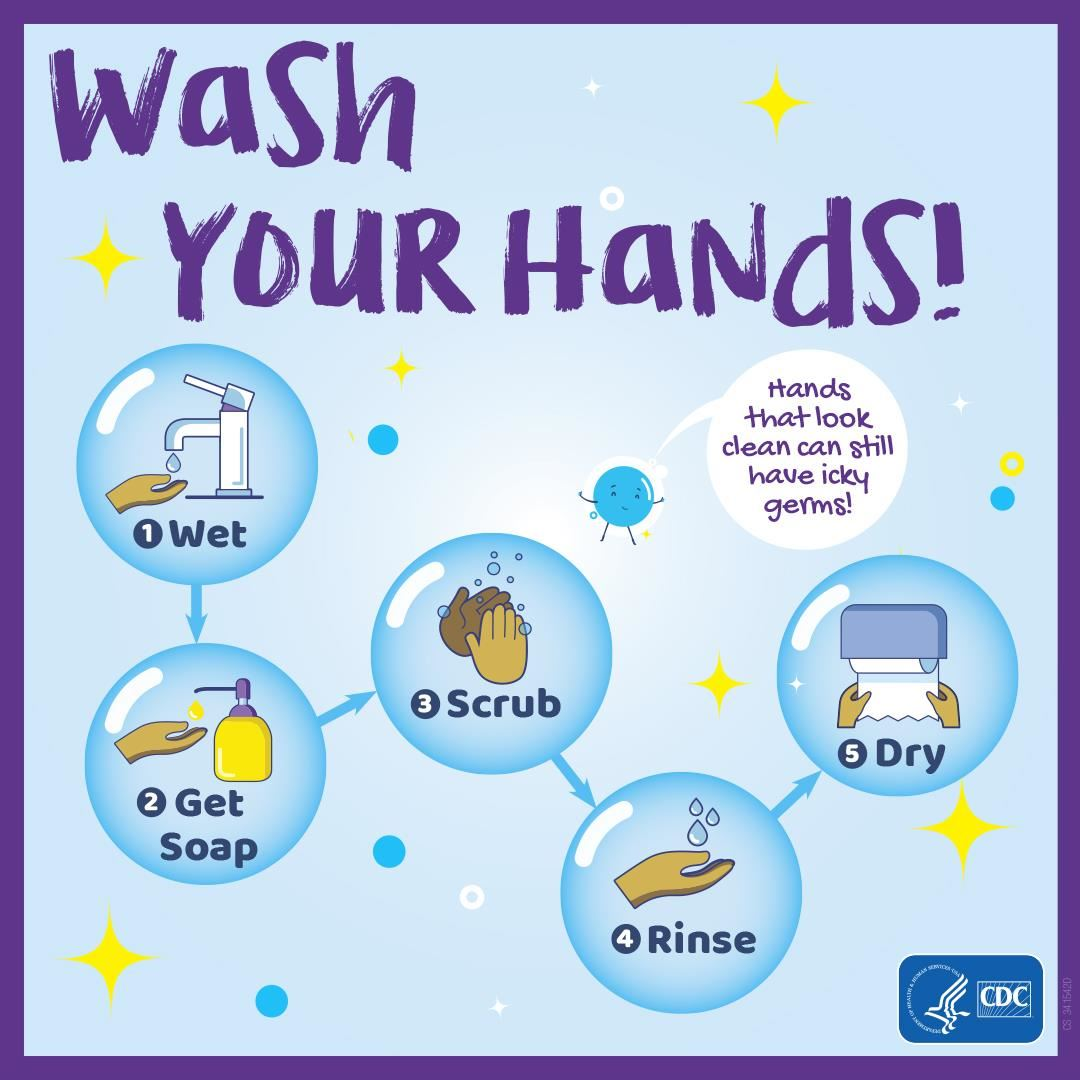 Wash your hands. First wet them, then get soap, scrub, rinse and dry.