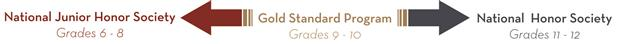 National Junior Honor Society middle school to Gold Standard grades 9-10 to National Honor Society grades 11-12